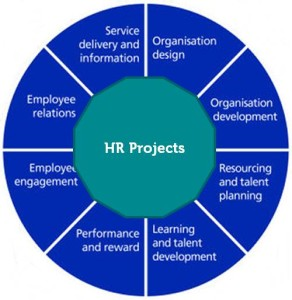 HR Projects