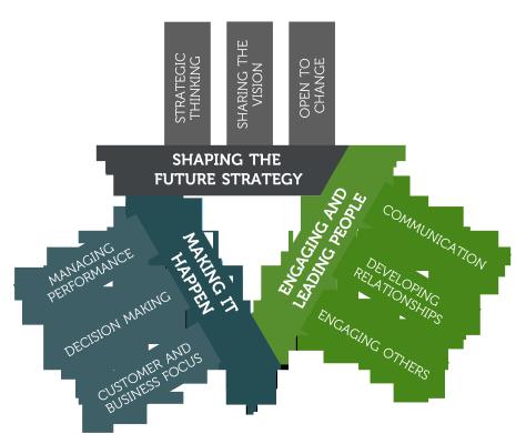Leadership Model Final