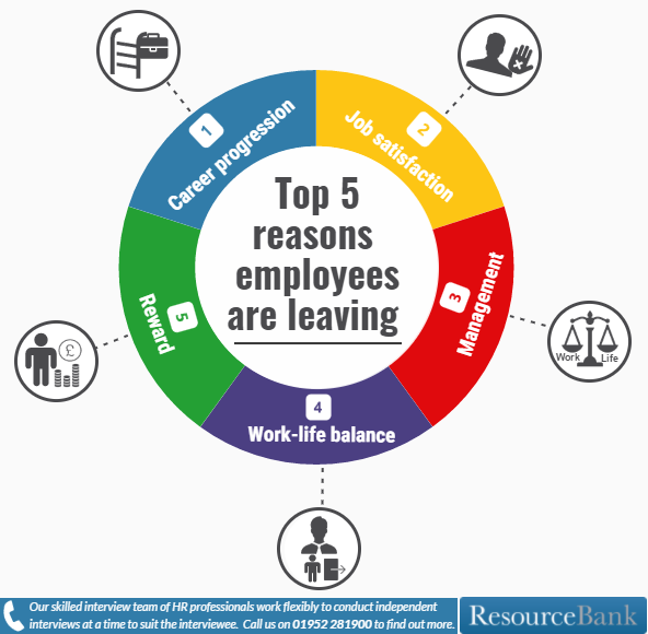 Reasons For Quitting Job: Why Your Employees Will Leave You